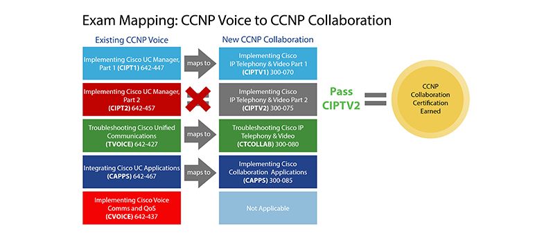 Exam_Mapping_CCNP_Voice_to_CCNP_Diagram_Peter_resize_Moritz.jpg