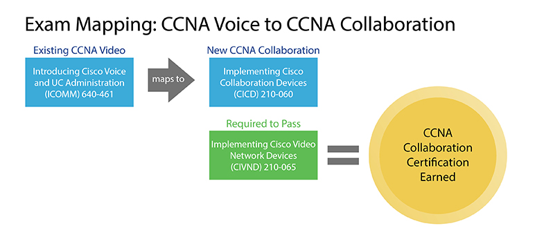 Exam_Mapping_CCNA_Voice_to_CCNA_Diagram_Peter_resized_Moritz.jpg